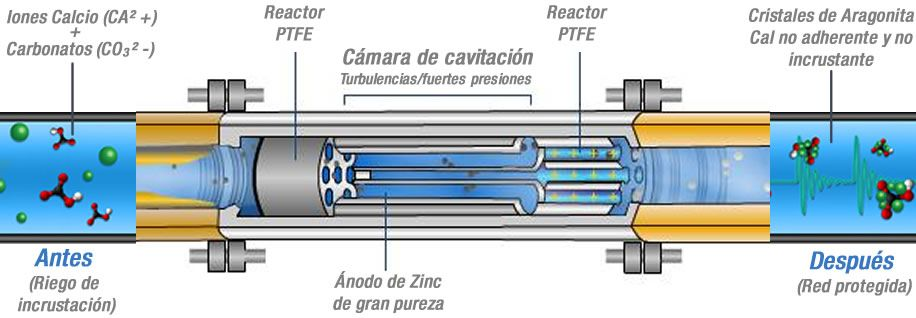 Cómo funciona un descalcificador inhibidor
